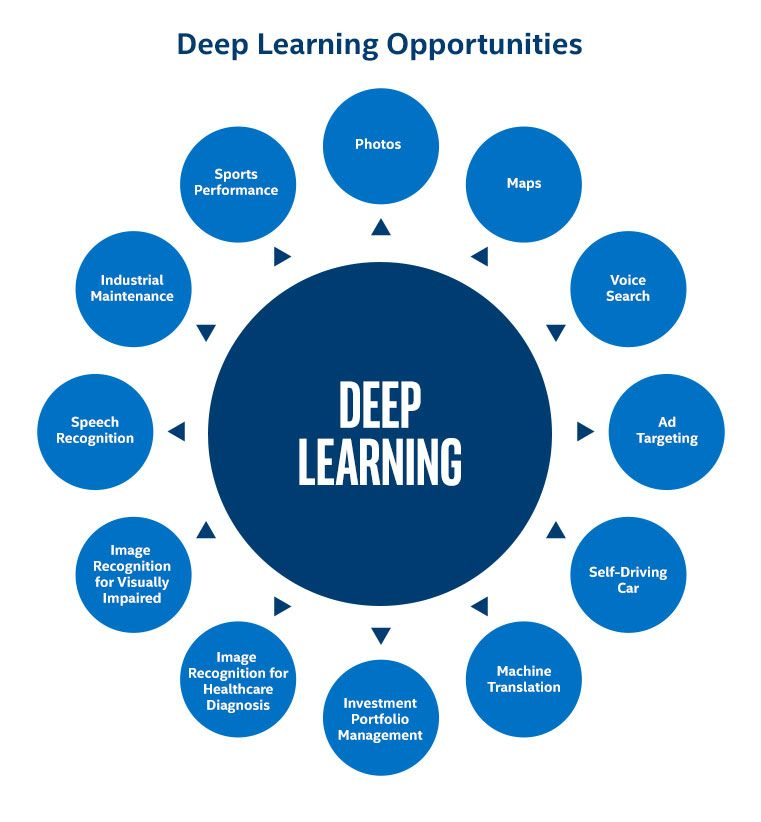 deep learning examples