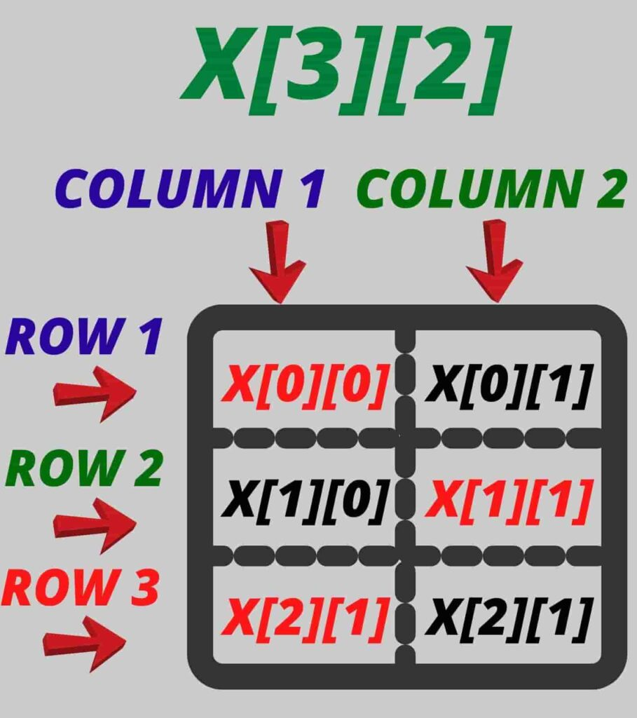 what is a two dimensional array featured
